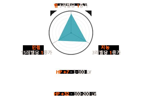 Параметры маг CN.png